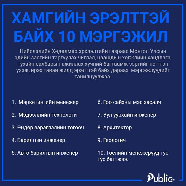 Ирээдүйд хамгийн эрэлттэй байх 10 мэргэжил